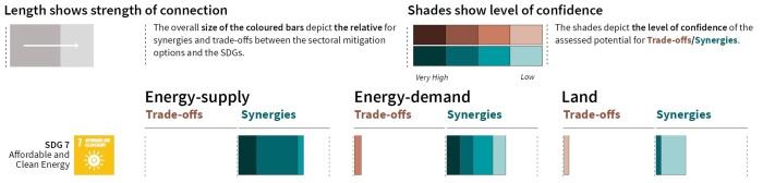 SDGs-climate-sdg7