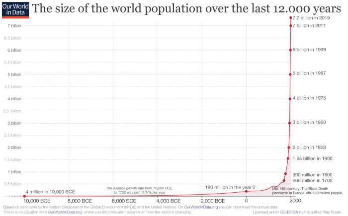 annual-world-population-since-10-thousand-bce-for-owid