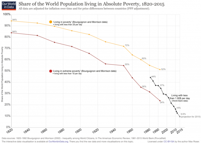 World-Poverty-Since-1820-768x548